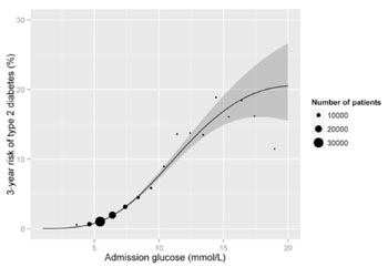 Image: The three year risk of type 2 diabetes by admission glucose. The solid line represents the estimate and the ribbon represents the 95% confidence intervals (Graph courtesy of the Public Library of Science).