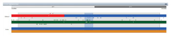 Image: For each chromosome, key SNPs are displayed above the chromosome and non-key SNPs below the chromosome, enabling users to determine the accuracy of haploblock calling. SNPs failed to be called are displayed as white points in the middle of the chromosome (Photo courtesy of Illumina).