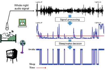 Caption: Portrayal of the simple, noninvasive new system that tests for sleep disorders based on whole-night audio recordings for breath sound analysis (BSA)—far more convenient and lower cost than polysomnography (PSG), with potential to be performed at the patient's home (Image courtesy of Ben Gurion University).