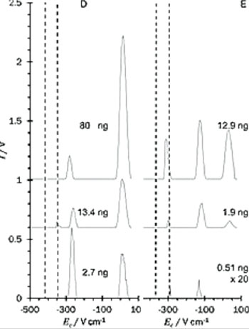 Image: Differential mobility spectra extracted from the GC-DMS response surface for 1,3-propandiol (D) and GHB (E) (Photo courtesy of Loughborough University).
