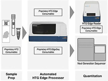 Image: The HTG Edge system which provides easy to use, walkaway automation for multiplexed profiling panels (HTG Molecular Diagnostics).