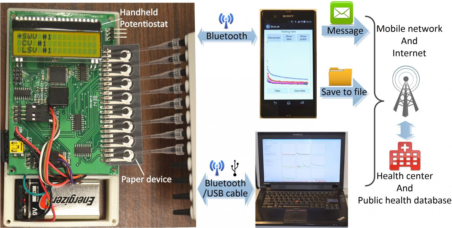 Image: A depiction of the novel diagnostic platform that may soon enable low-cost, POC diagnosis of HIV & HCV co-infections within serum samples: a portable, paper-based microfluidic platform with multiplexing and telemedicine capabilities (Photo courtesy of C. Zhao, McGill University).